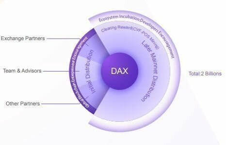 DAEX Review